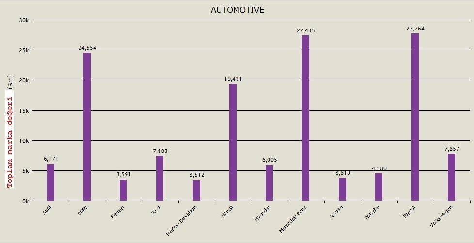 2011'de dünyanın en değerli otomobil markaları